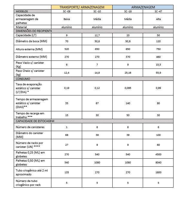 Dados Técnicos Botijão criogênico SemperCrio para inseminação artificial